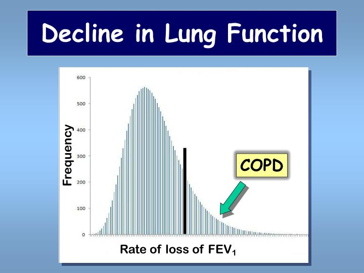 Decline in Lung Function