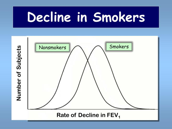 Decline in Smokers