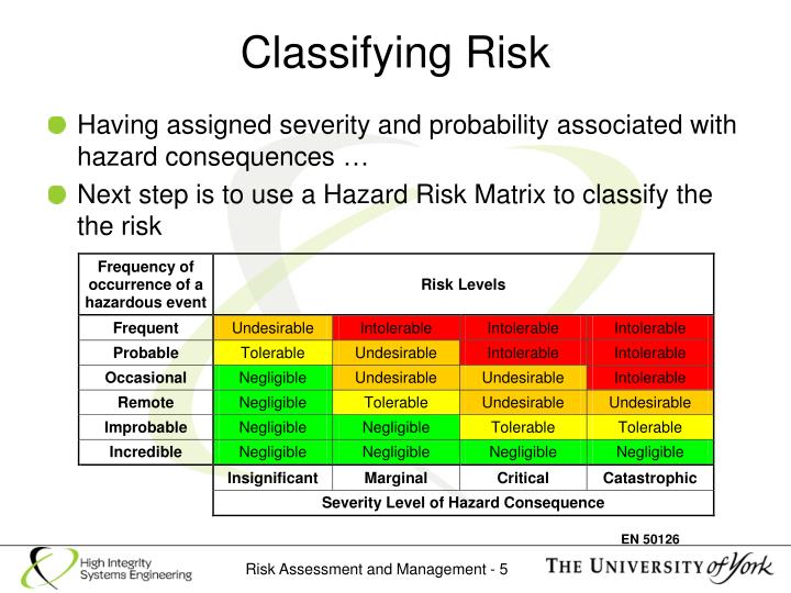 Classifying Risk