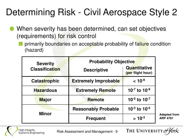 Determining Risk - Civil Aerospace Style 2