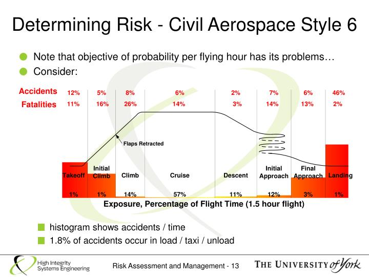Determining Risk - Civil Aerospace Style 6