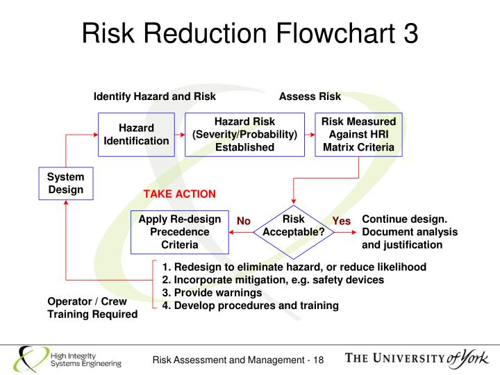 Risk Reduction Flowchart 3