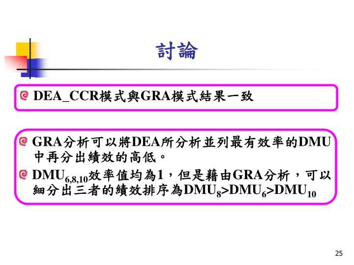 DEA_CCR