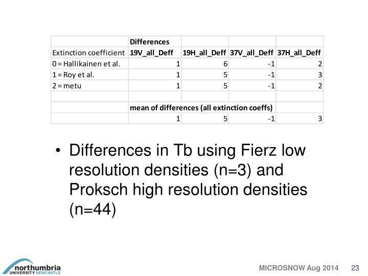 Differences in Tb using Fierz low resolution densities (n=3) and Proksch high resolution densities (n=44)