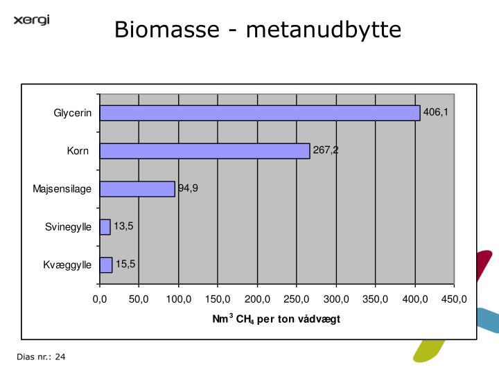 Biomasse - metanudbytte