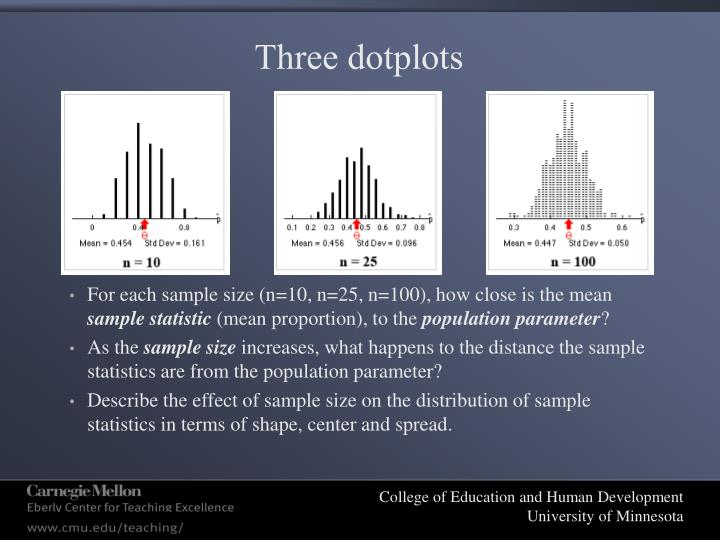 Three dotplots