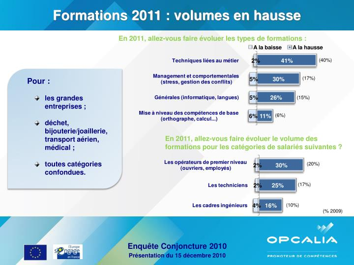 Formations 2011 : volumes en hausse