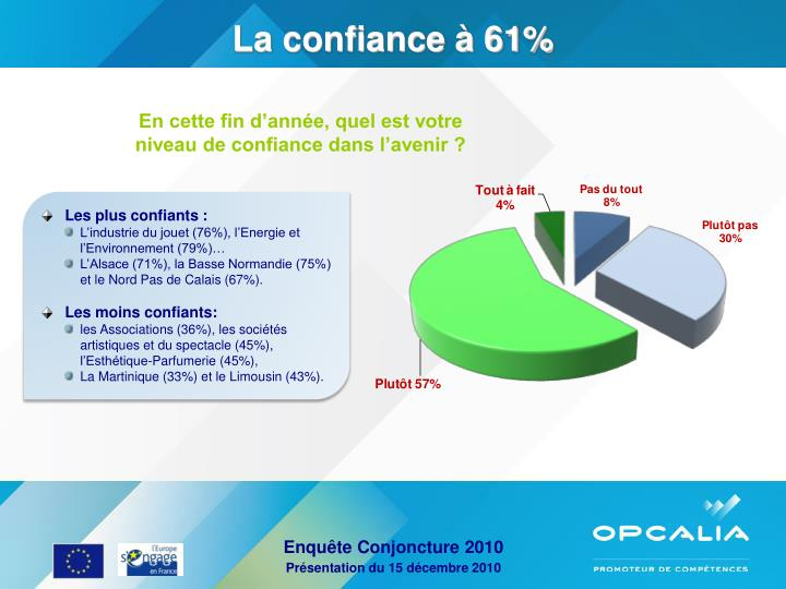 La confiance à 61%