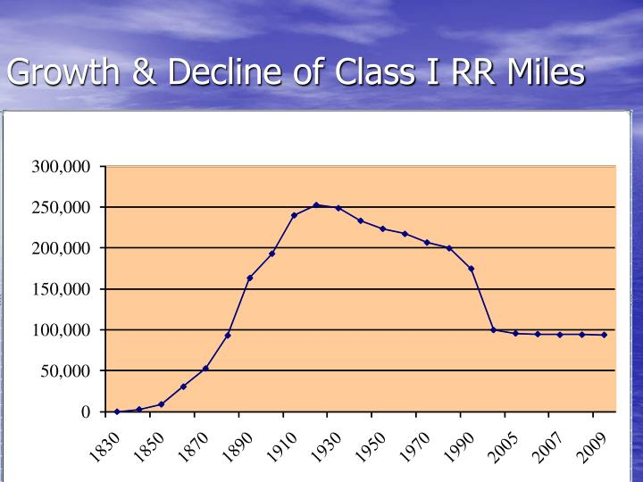 Growth & Decline of Class I RR Miles