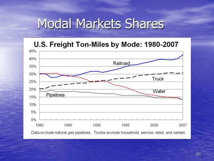 Modal Markets Shares