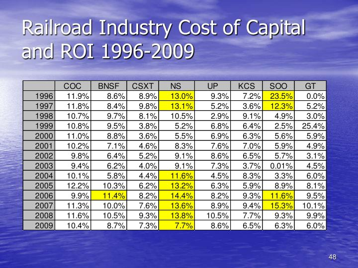 Railroad Industry Cost of Capital and ROI 1996-2009