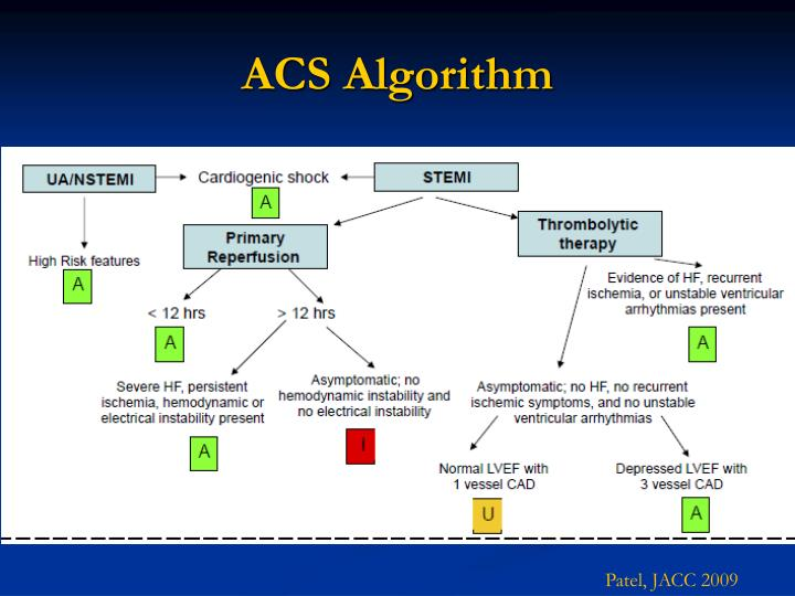 ACS Algorithm