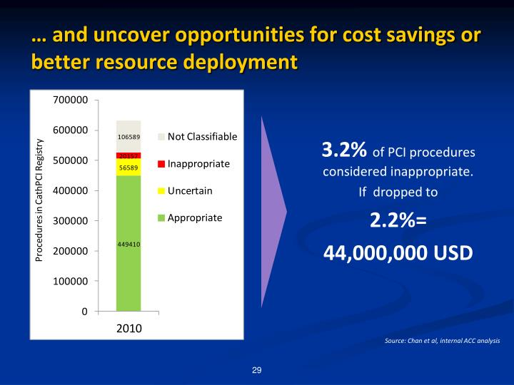 … and uncover opportunities for cost savings or better resource deployment