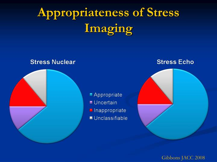 Appropriateness of Stress Imaging