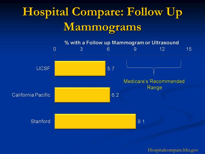 Hospital Compare: Follow Up Mammograms