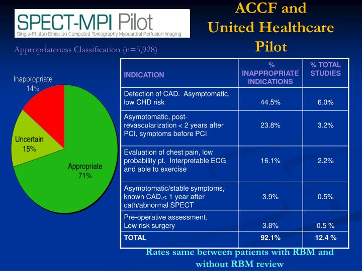 ACCF and                       United Healthcare Pilot