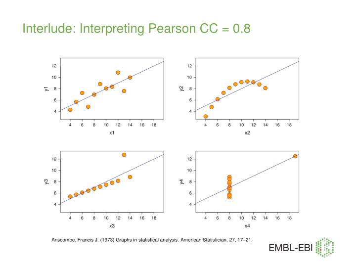 Interlude: Interpreting Pearson CC = 0.8
