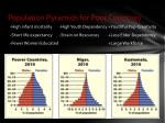 population pyramids for poor countries