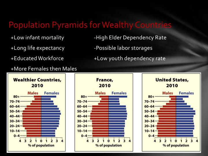 Population Pyramids for Wealthy Countries
