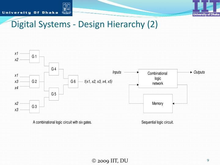 Digital Systems - Design Hierarchy (2)