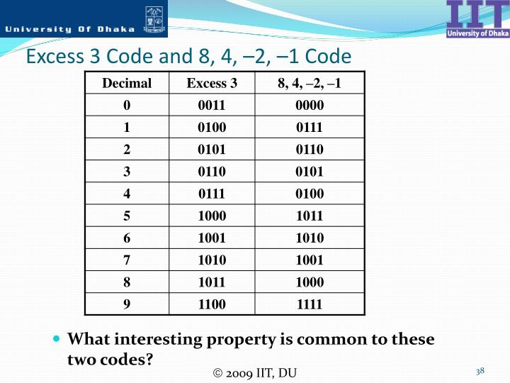 Excess 3 Code and 8, 4, –2, –1 Code