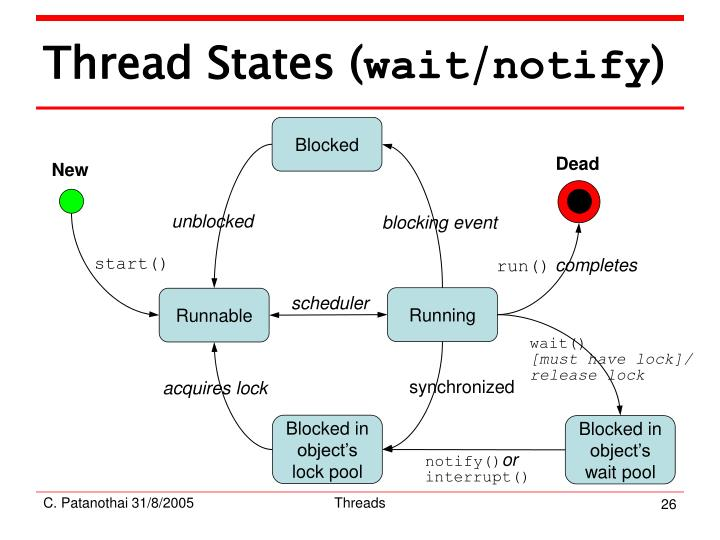 Thread States (