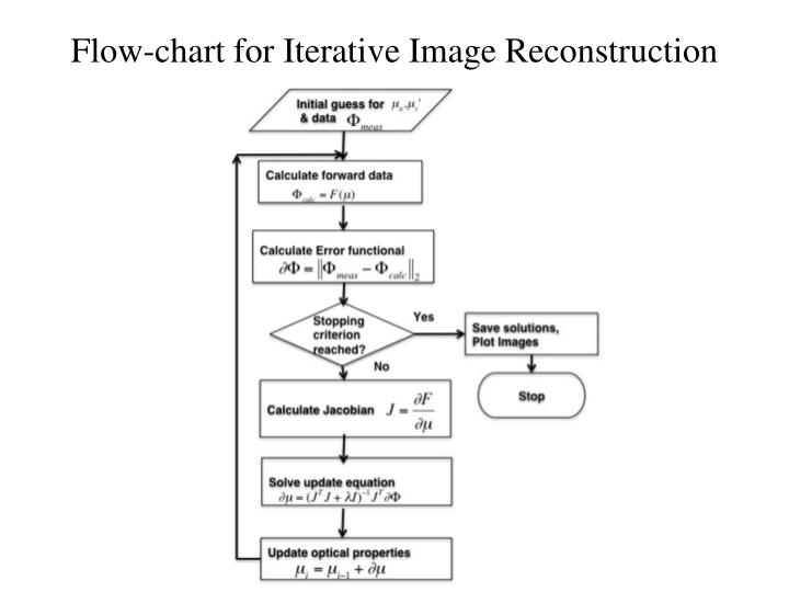 Flow-chart for Iterative Image Reconstruction