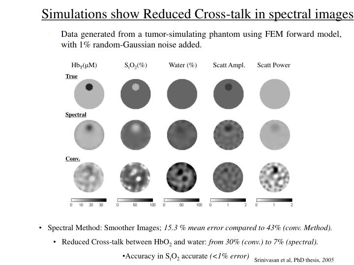 Simulations show Reduced Cross-talk in spectral images