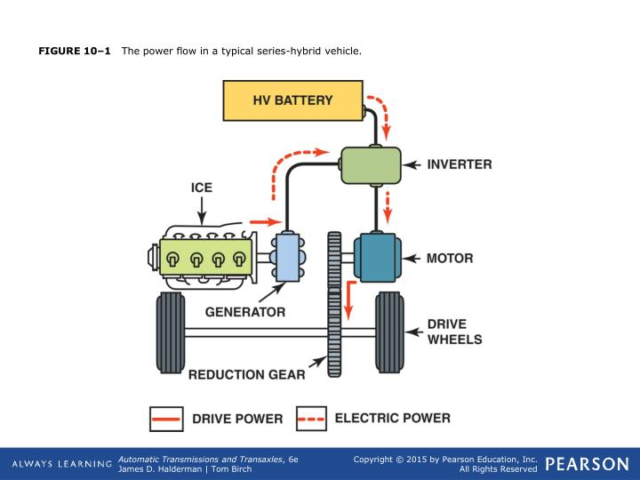 Figure 10 1 the power flow in a typical series hybrid vehicle