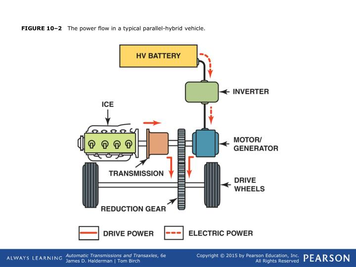 Figure 10 2 the power flow in a typical parallel hybrid vehicle