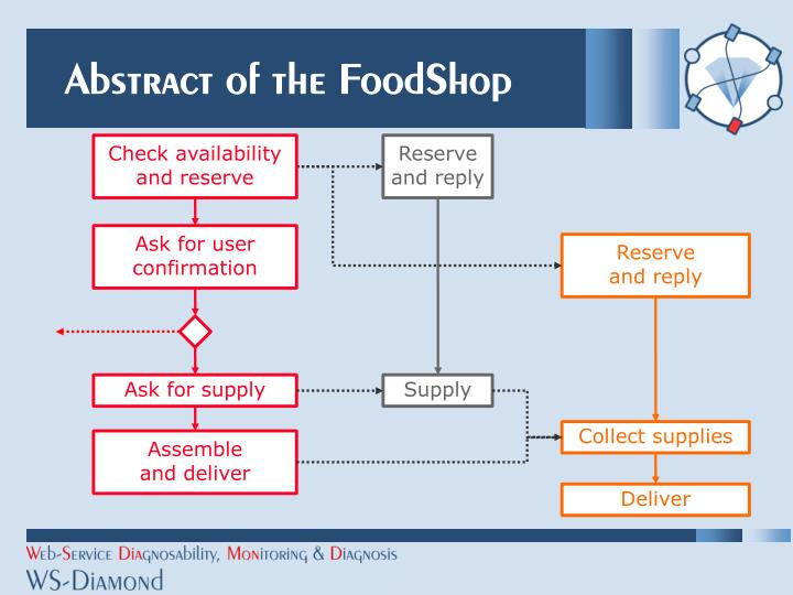 Abstract of the FoodShop
