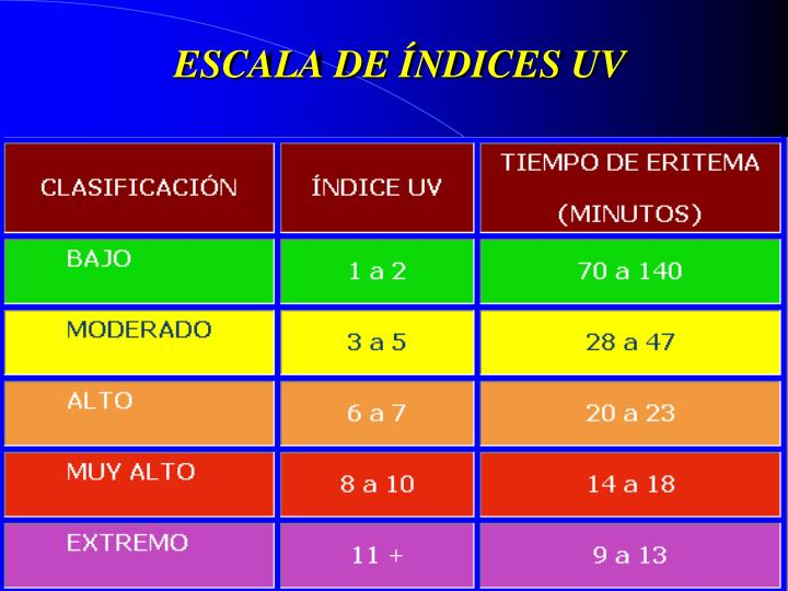 ESCALA DE ÍNDICES UV