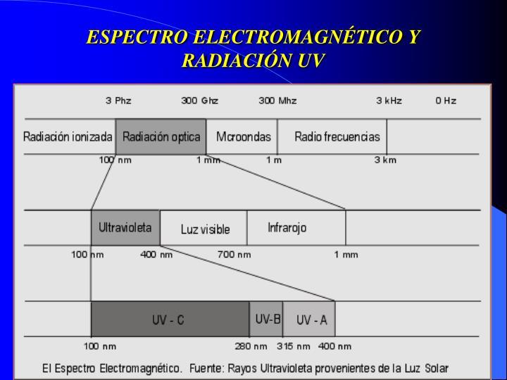 ESPECTRO ELECTROMAGNÉTICO Y RADIACIÓN UV