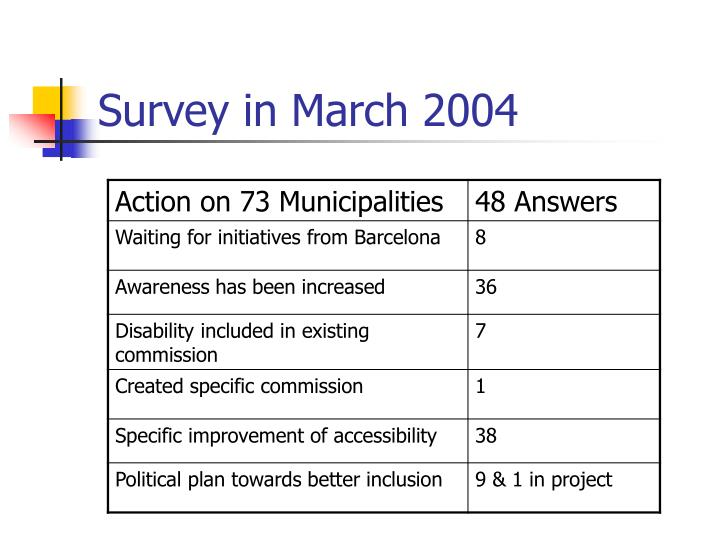 Survey in March 2004