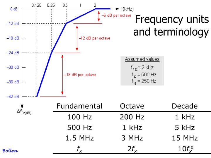 Frequency units