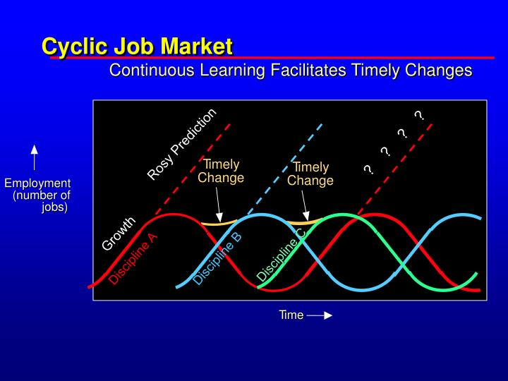 Cyclic Job Market