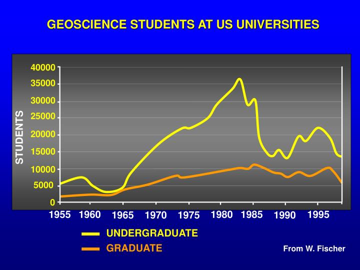 GEOSCIENCE STUDENTS AT US UNIVERSITIES