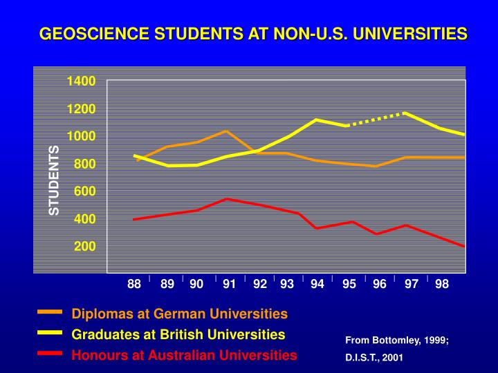 GEOSCIENCE STUDENTS AT NON-U.S. UNIVERSITIES