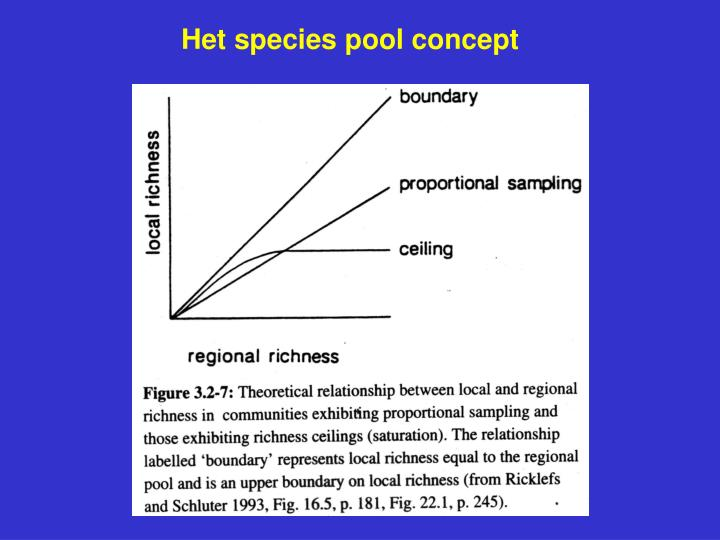Het species pool concept
