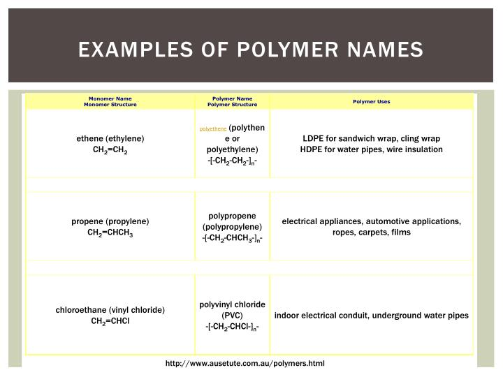 Examples of Polymer Names
