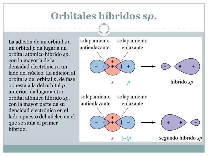 Orbitales híbridos