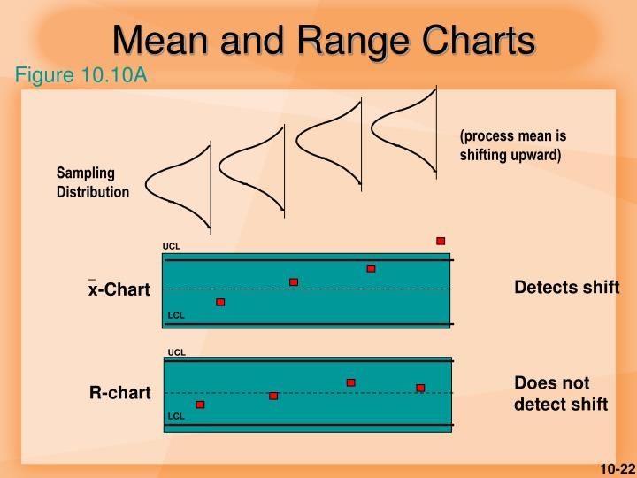 Mean and Range Charts