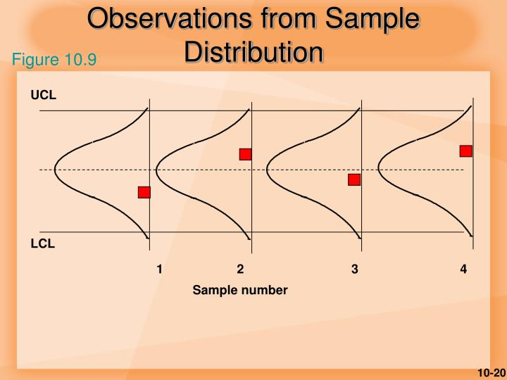 Observations from Sample Distribution