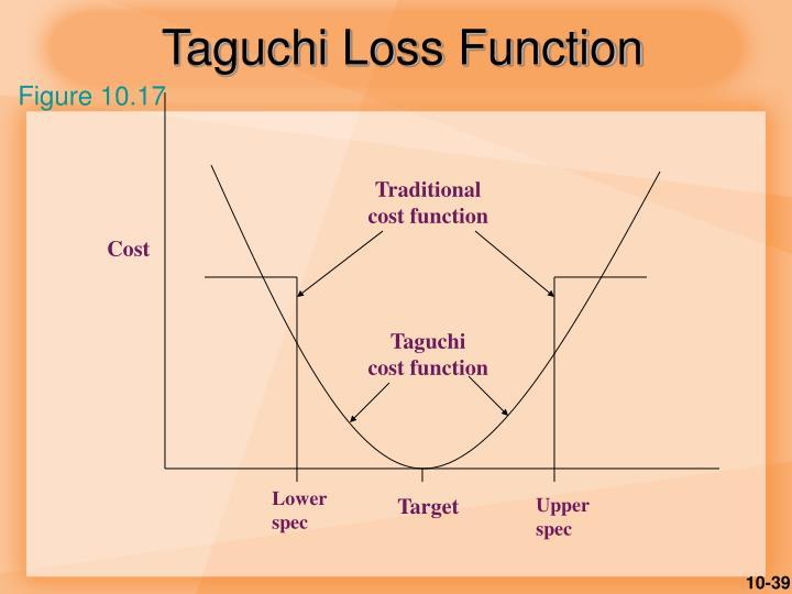 Taguchi Loss Function