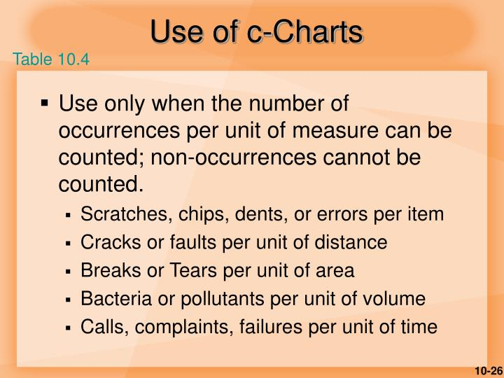 Use of c-Charts