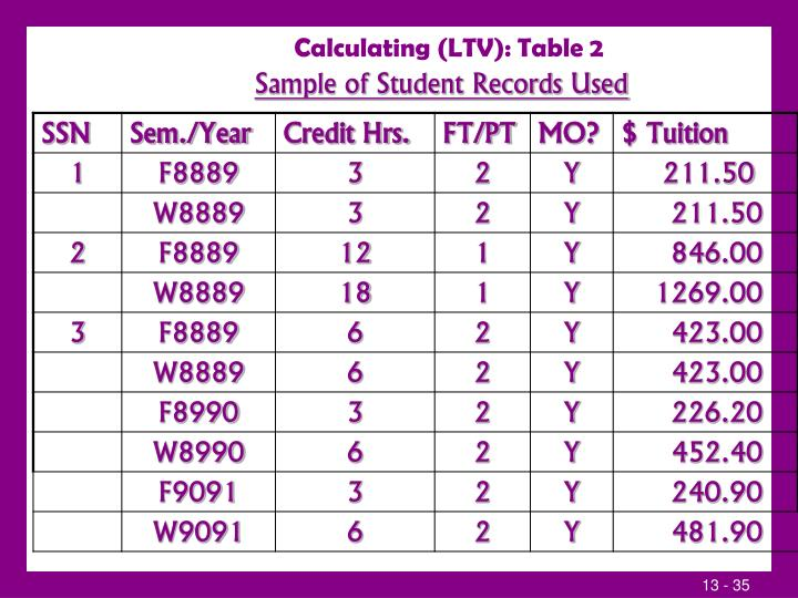 Calculating (LTV): Table 2