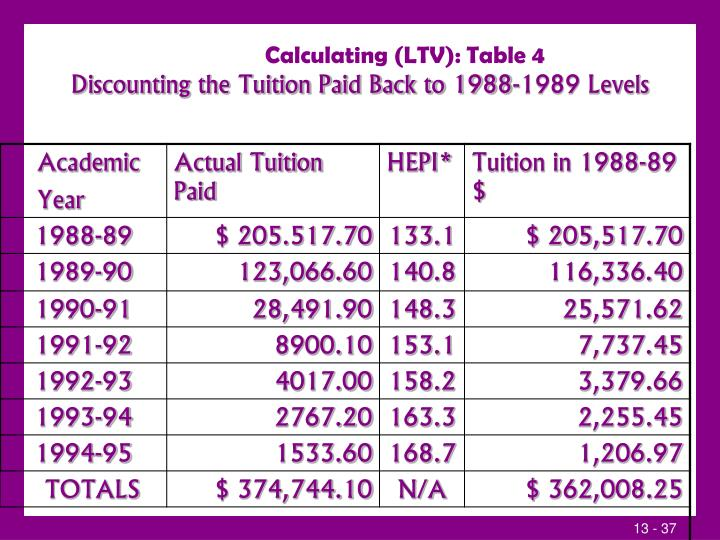 Calculating (LTV): Table 4