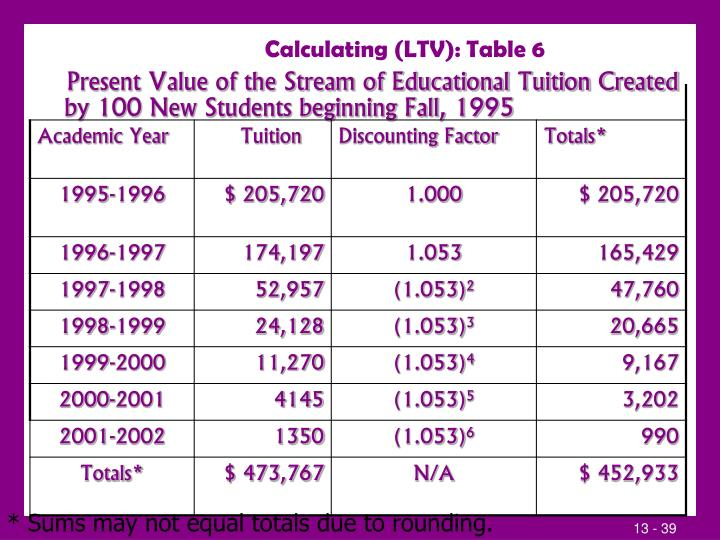 Calculating (LTV): Table 6