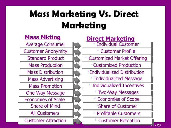 Mass Marketing Vs. Direct Marketing