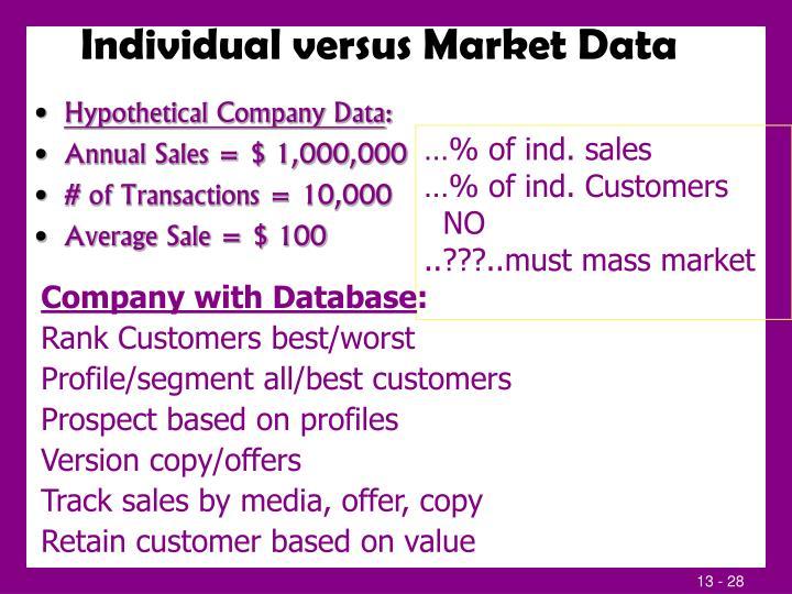 Individual versus Market Data